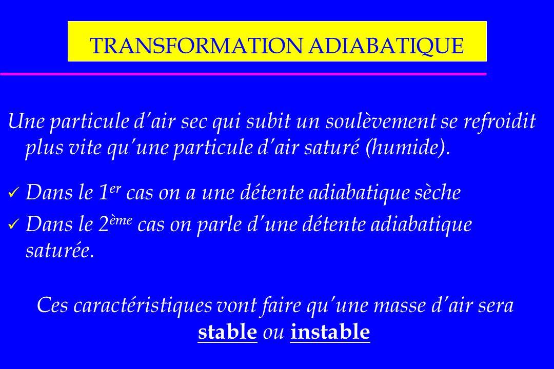 TRANSFORMATION ADIABATIQUE Une particule dair sec qui subit un soulèvement se refroidit plus vite quune particule dair saturé (humide). Dans le 1 er c