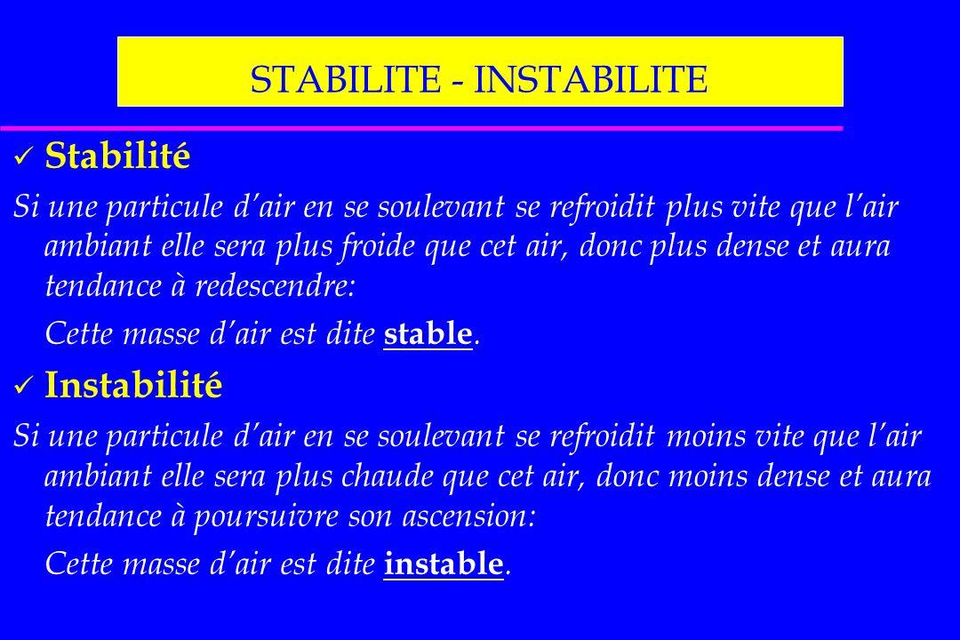 STABILITE - INSTABILITE Stabilité Si une particule dair en se soulevant se refroidit plus vite que lair ambiant elle sera plus froide que cet air, don