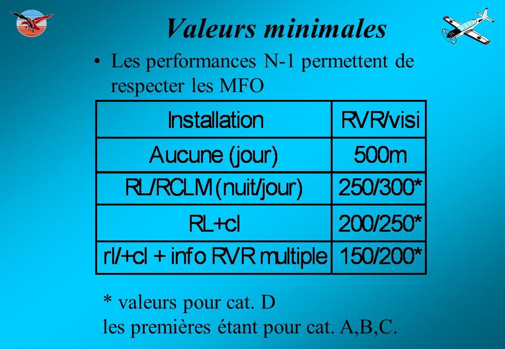 Valeurs minimales Les performances N-1 permettent de respecter les MFO * valeurs pour cat. D les premières étant pour cat. A,B,C.