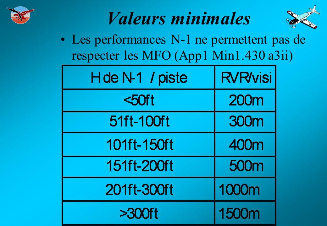 Valeurs minimales Les performances N-1 ne permettent pas de respecter les MFO (App1 Min1.430 a3ii)