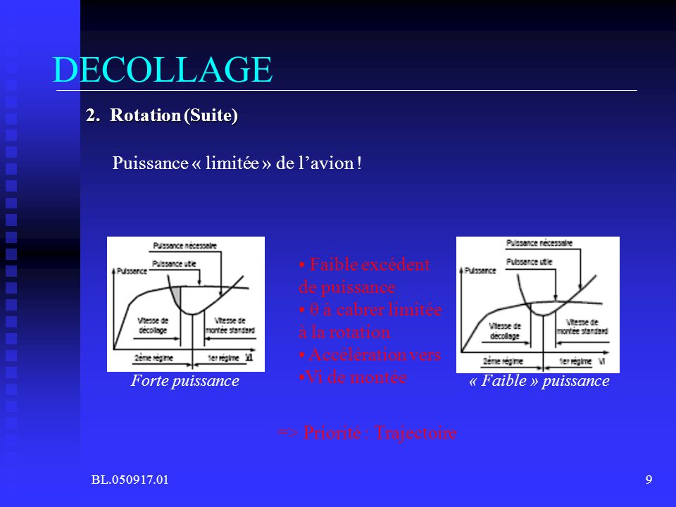 BL.050917.019 DECOLLAGE 2. Rotation (Suite) Puissance « limitée » de lavion ! Forte puissance« Faible » puissance Faible excédent de puissance θ à cab