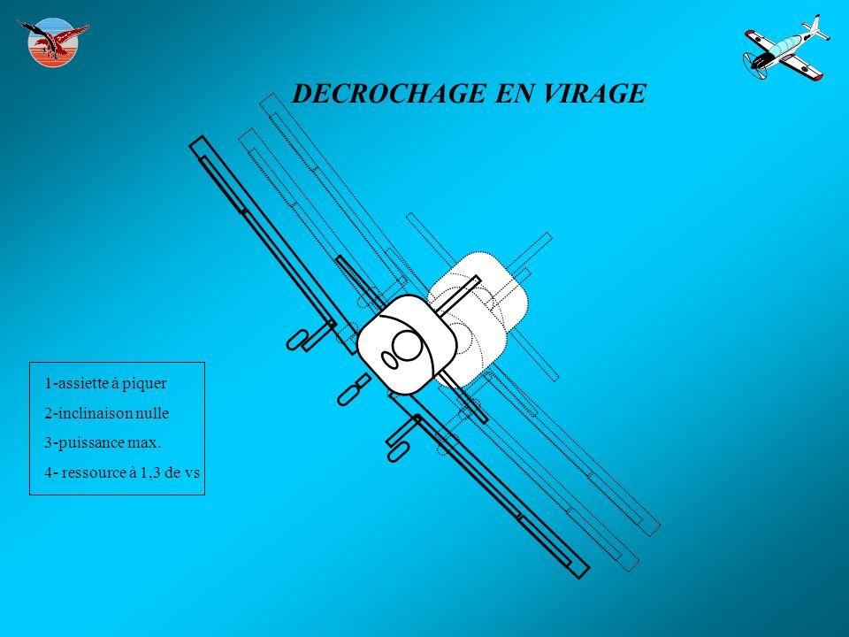 DECROCHAGE EN VIRAGE 1-assiette à piquer 2-inclinaison nulle 3-puissance max.