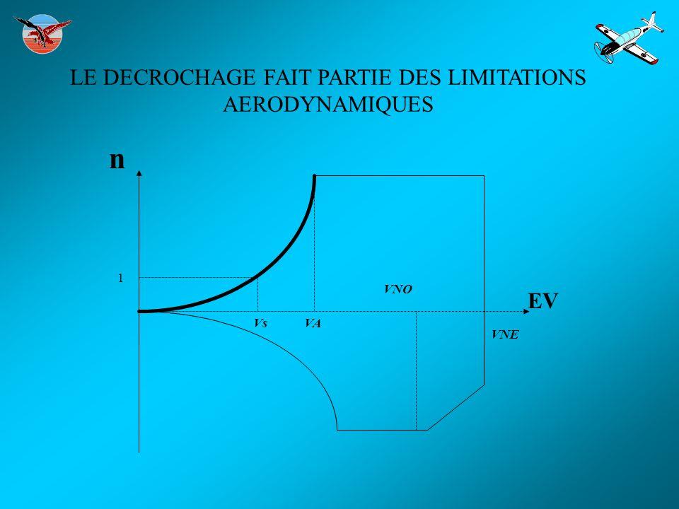 LE DECROCHAGE FAIT PARTIE DES LIMITATIONS AERODYNAMIQUES EV n VsVA VNO VNE 1