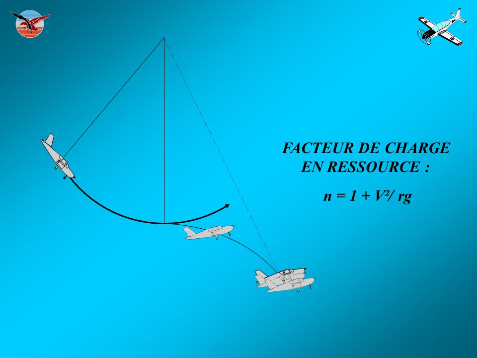 FACTEUR DE CHARGE EN RESSOURCE : n = 1 + V²/ rg