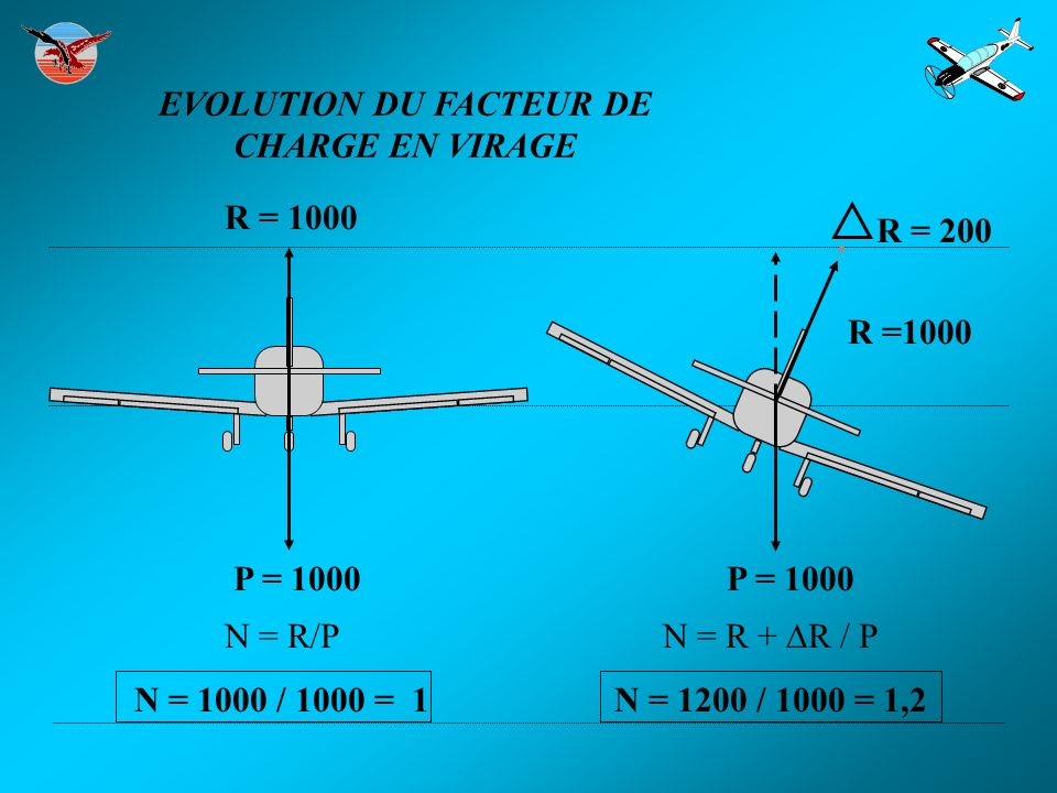 P = 1000 R = 1000 R = 200 P = 1000 N = R/P N = 1000 / 1000 = 1 N = R + R / P N = 1200 / 1000 = 1,2 EVOLUTION DU FACTEUR DE CHARGE EN VIRAGE