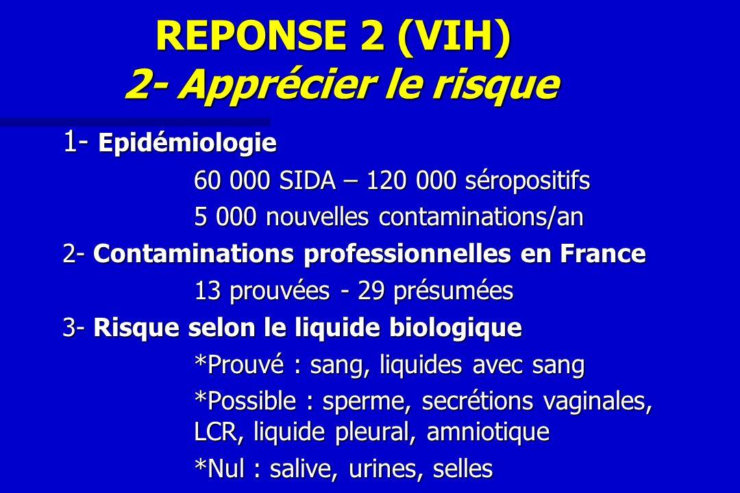 REPONSE 2 (VIH) 2- Apprécier le risque 1- Epidémiologie 60 000 SIDA – 120 000 séropositifs 5 000 nouvelles contaminations/an 2- Contaminations profess