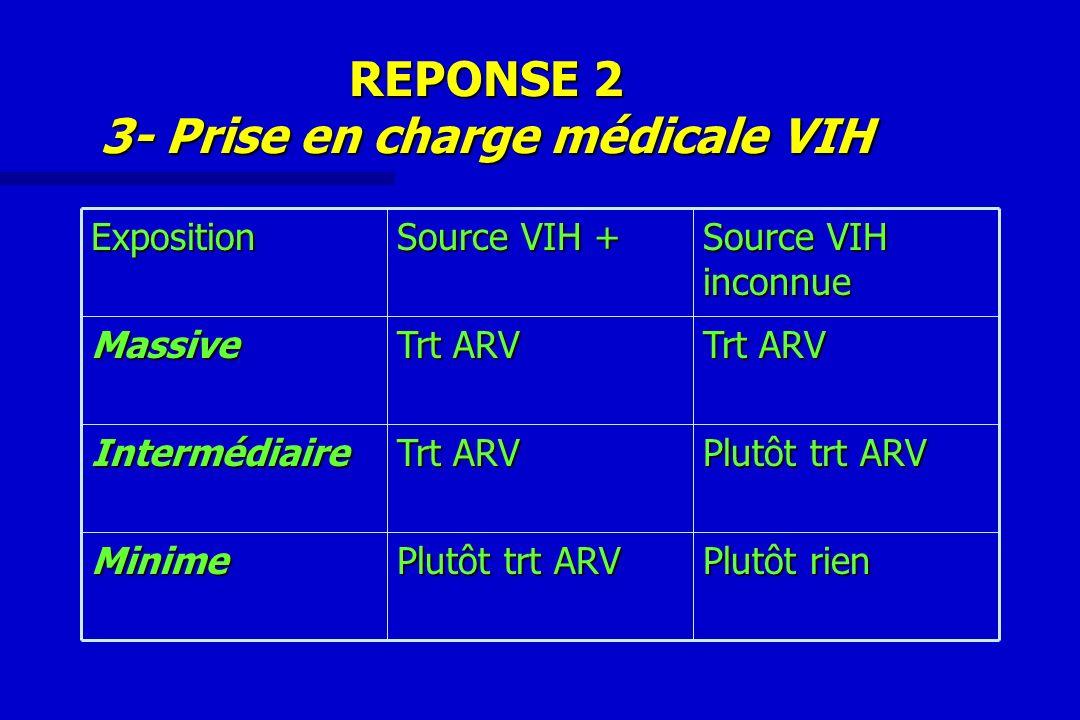 REPONSE 2 3- Prise en charge médicale VIH Plutôt rien Plutôt trt ARV Minime Trt ARV Intermédiaire Massive Source VIH inconnue Source VIH + Exposition