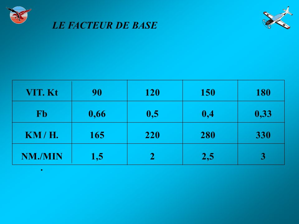 VIT. Kt Fb KM / H. NM./MIN. 90120150180 0,660,50,40,33 165220280330 1,522,53 LE FACTEUR DE BASE