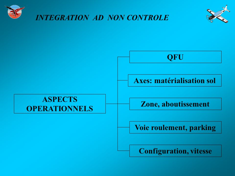 ASPECTS OPERATIONNELS Zone, aboutissement Axes: matérialisation sol Configuration, vitesse QFU Voie roulement, parking INTEGRATION AD NON CONTROLE