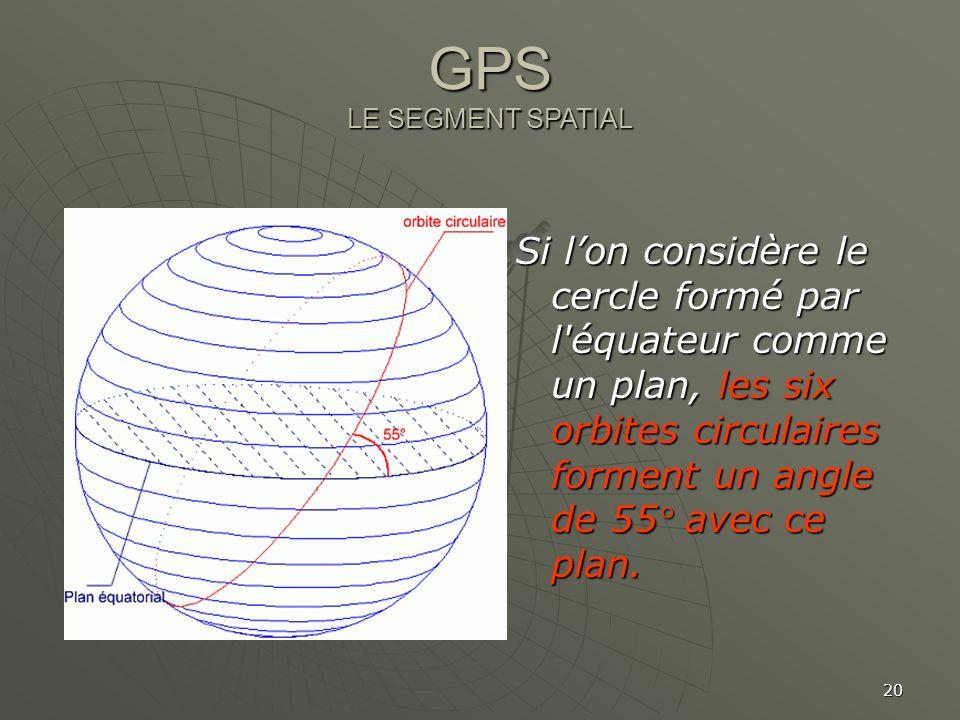 20 Si lon considère le cercle formé par l'équateur comme un plan, les six orbites circulaires forment un angle de 55° avec ce plan. GPS LE SEGMENT SPA