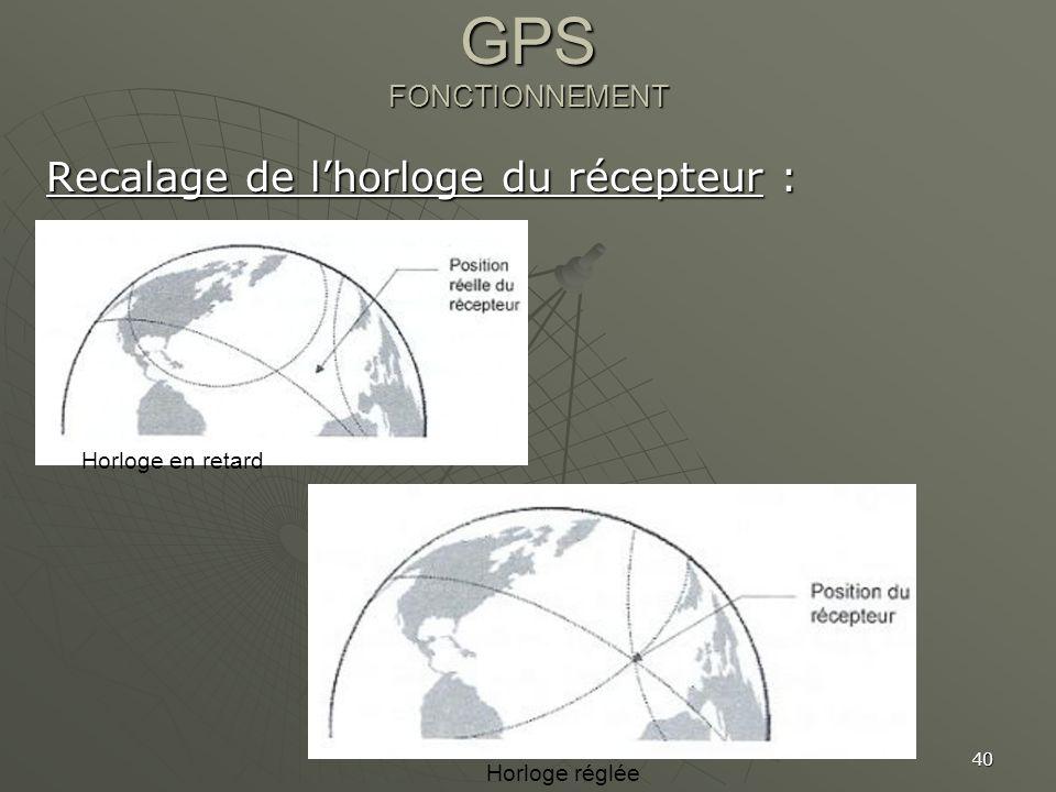 40 GPS FONCTIONNEMENT Recalage de lhorloge du récepteur : Horloge en retard Horloge réglée