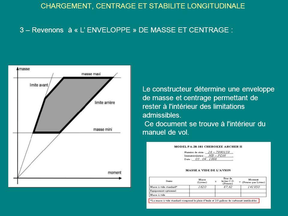 CHARGEMENT, CENTRAGE ET STABILITE LONGITUDINALE 3 – Revenons à « L ENVELOPPE » DE MASSE ET CENTRAGE : Le constructeur détermine une enveloppe de masse