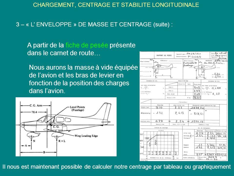 CHARGEMENT, CENTRAGE ET STABILITE LONGITUDINALE 3 – « L ENVELOPPE » DE MASSE ET CENTRAGE (suite) : A partir de la fiche de pesée présente dans le carn