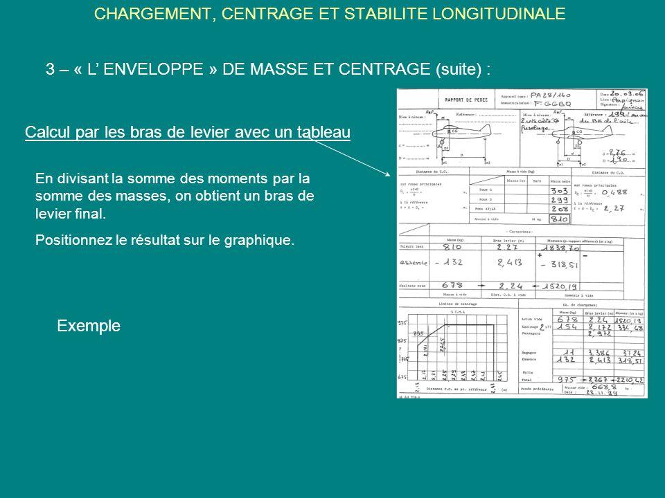 CHARGEMENT, CENTRAGE ET STABILITE LONGITUDINALE 3 – « L ENVELOPPE » DE MASSE ET CENTRAGE (suite) : Calcul par les bras de levier avec un tableau En di