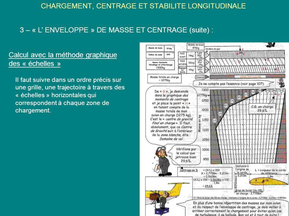 CHARGEMENT, CENTRAGE ET STABILITE LONGITUDINALE 3 – « L ENVELOPPE » DE MASSE ET CENTRAGE (suite) : Calcul avec la méthode graphique des « échelles » I