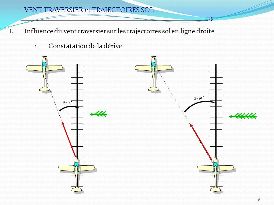 10 VENT TRAVERSIER et TRAJECTOIRES SOL I.Influence du vent traversier sur les trajectoires sol en ligne droite 1.Constation de la dérive (suite) Définition: Cest langle, noté X, formé entre la route et la cap La dérive lie le cap et la route par la relation: Cm=Rm-X De même on dit que la dérive est droite, lorsque lavion dérive vers la droite, elle est alors positive.