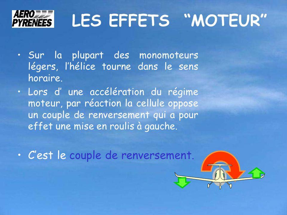 LE COMPENSATEUR JCC – 01 Août 2008 Assiette de pallier: - Puissance de croisière affichée, - Gouverne de profondeur compensée, - Ligne droite maintenue.