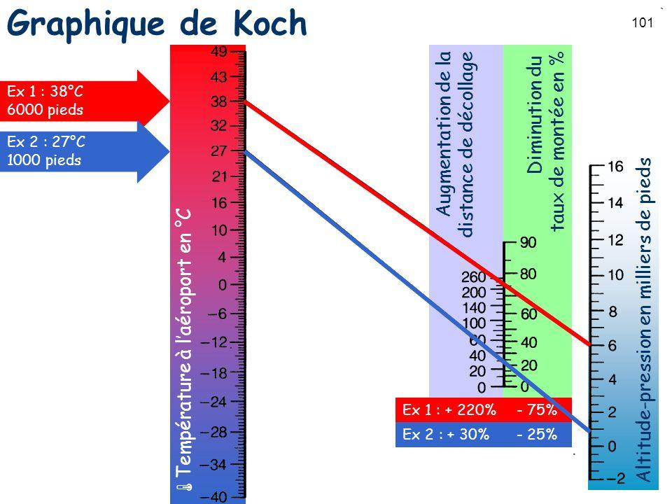 101 Augmentation de la distance de décollage Diminution du taux de montée en % Altitude-pression en milliers de pieds Température à laéroport en °C Gr