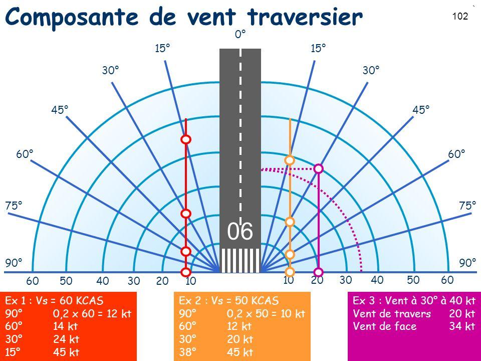 102 Composante de vent traversier 0° 15° 30° 45° 60° 75° 90° 15° 30° 45° 60° 75° 90° 102030405060 102030405060 Ex 1 : Vs = 60 KCAS 90°0,2 x 60 = 12 kt