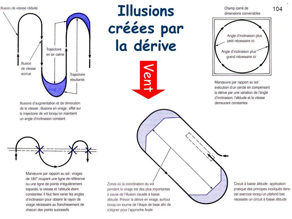 104 Illusions créées par la dérive Vent 104