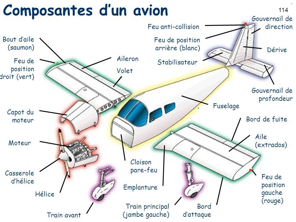 114 Composantes dun avion Volet Feu de position droit (vert) Hélice Capot du moteur Casserole dhélice Feu de position gauche (rouge) Train avant Train