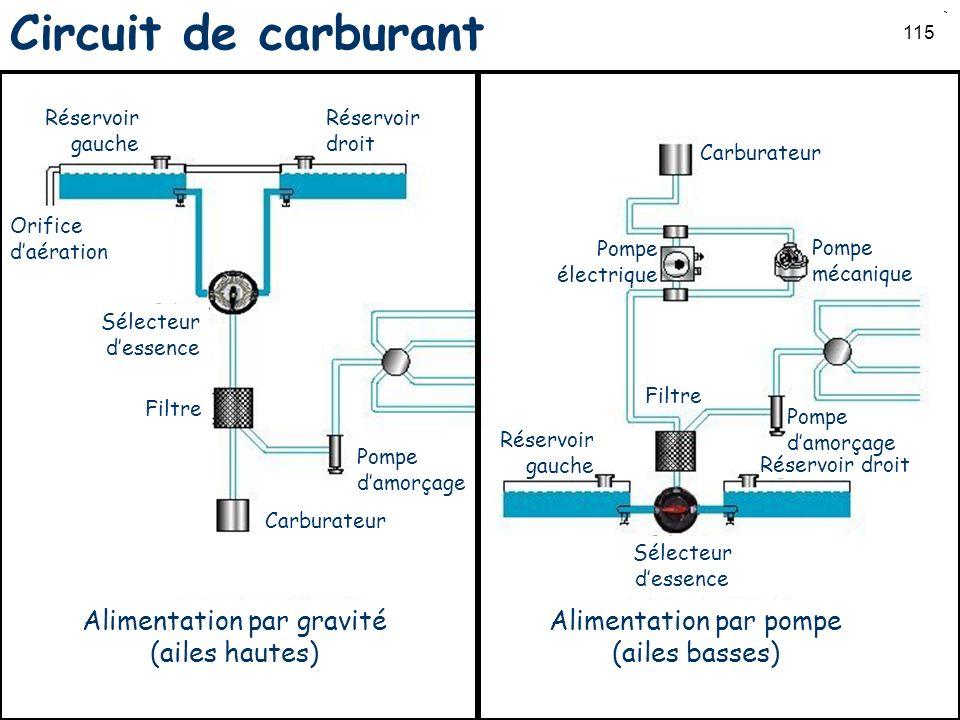 115 Circuit de carburant Réservoir gauche Réservoir droit Orifice daération Sélecteur dessence Filtre Carburateur Pompe damorçage Alimentation par gra
