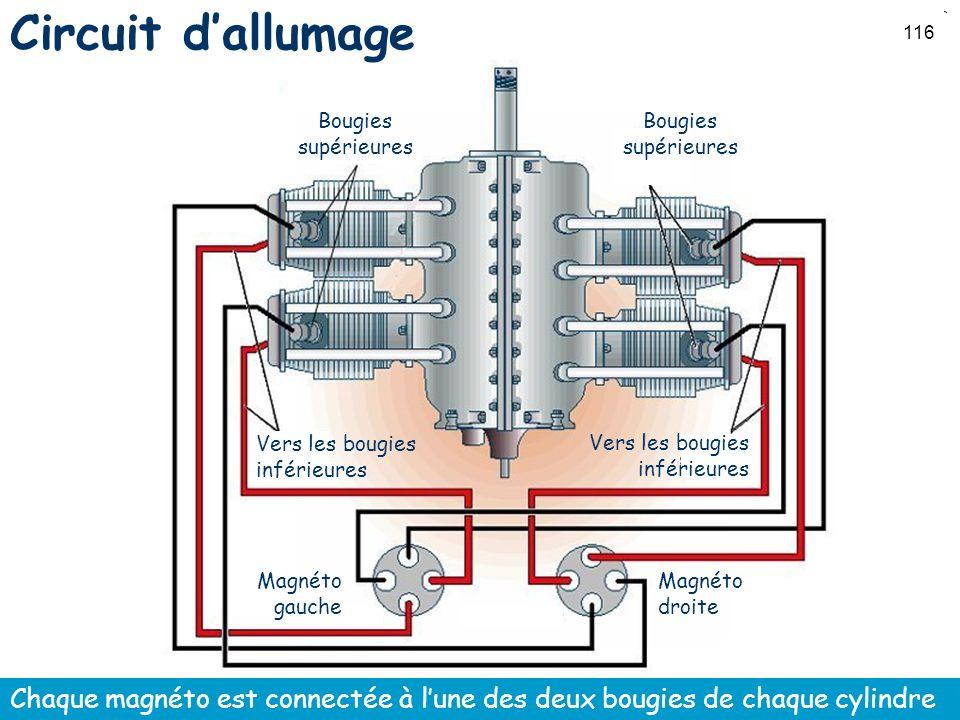 116 Circuit dallumage Chaque magnéto est connectée à lune des deux bougies de chaque cylindre Bougies supérieures Vers les bougies inférieures Magnéto