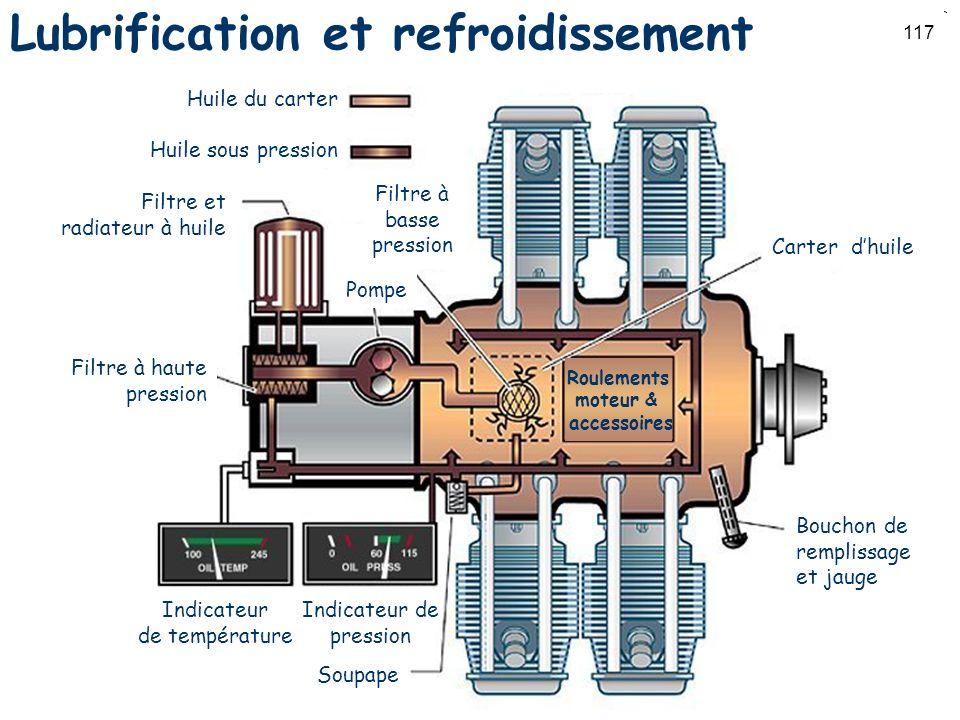 117 Lubrification et refroidissement Huile du carter Huile sous pression Filtre et radiateur à huile Filtre à haute pression Indicateur de température
