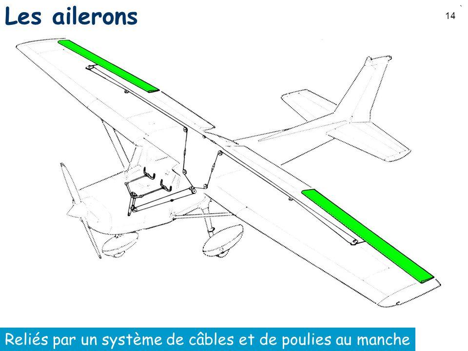 14 Les ailerons Reliés par un système de câbles et de poulies au manche