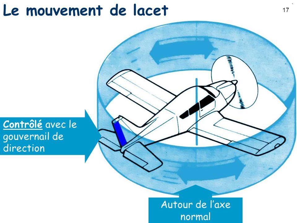 17 Le mouvement de lacet Contrôlé avec le gouvernail de direction Autour de laxe normal