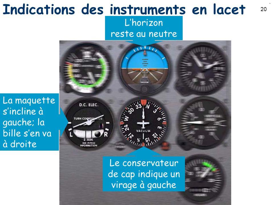 20 Indications des instruments en lacet Le conservateur de cap indique un virage à gauche Lhorizon reste au neutre La maquette sincline à gauche; la b