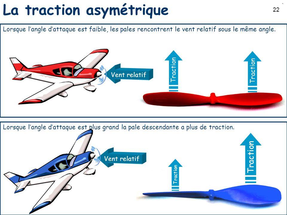 22 Traction La traction asymétrique Traction Lorsque langle dattaque est faible, les pales rencontrent le vent relatif sous le même angle. Lorsque lan
