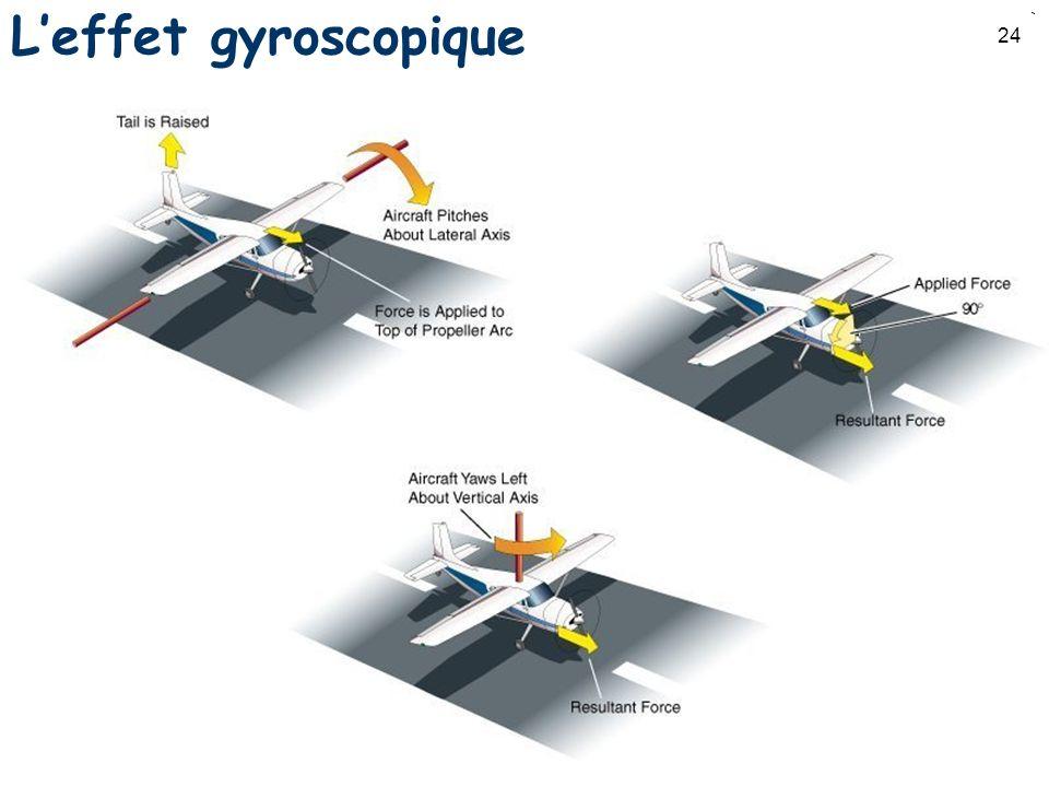 24 Leffet gyroscopique