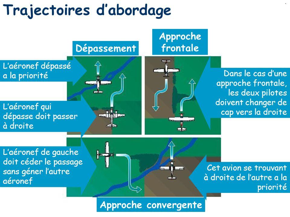 26 Trajectoires dabordage Dépassement Approche frontale Approche convergente Laéronef dépassé a la priorité Laéronef qui dépasse doit passer à droite