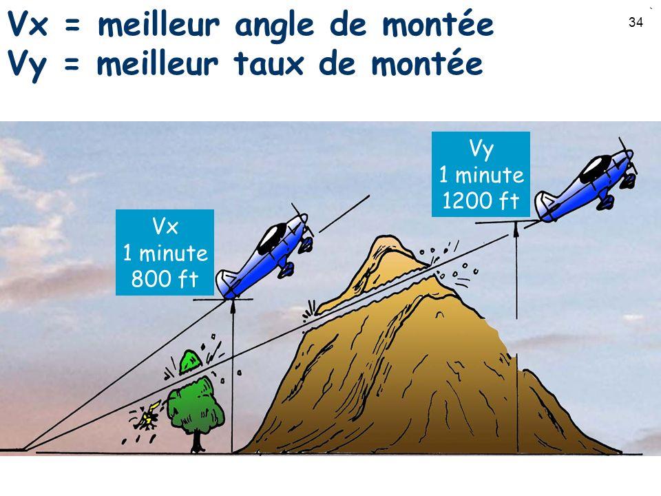 34 Vx = meilleur angle de montée Vy = meilleur taux de montée Vx 1 minute 800 ft Vy 1 minute 1200 ft