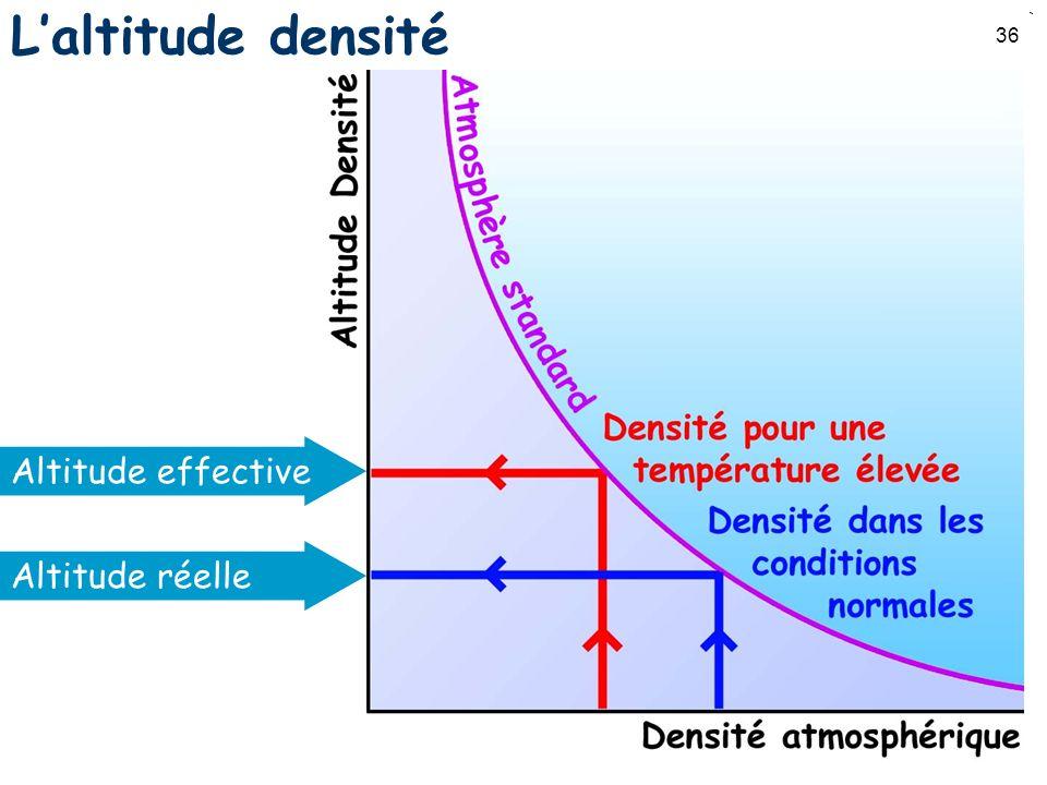 36 Laltitude densité Altitude effective Altitude réelle
