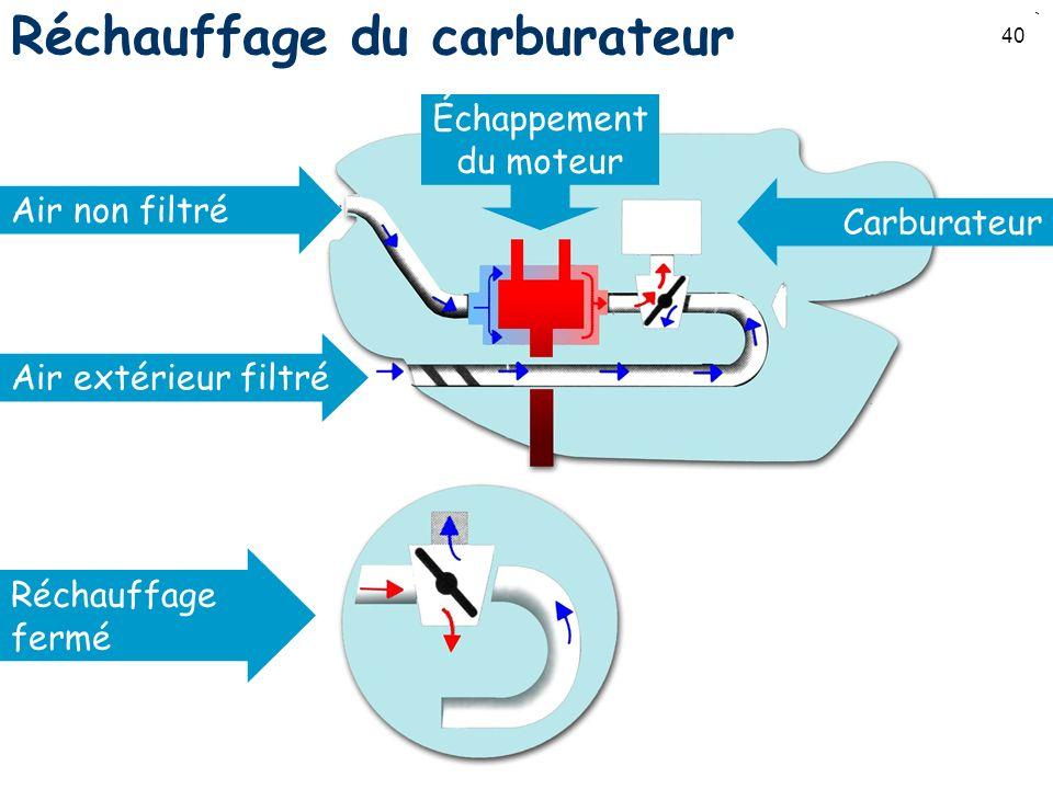 40 Réchauffage du carburateur Air non filtré Réchauffage fermé Échappement du moteur Carburateur Air extérieur filtré