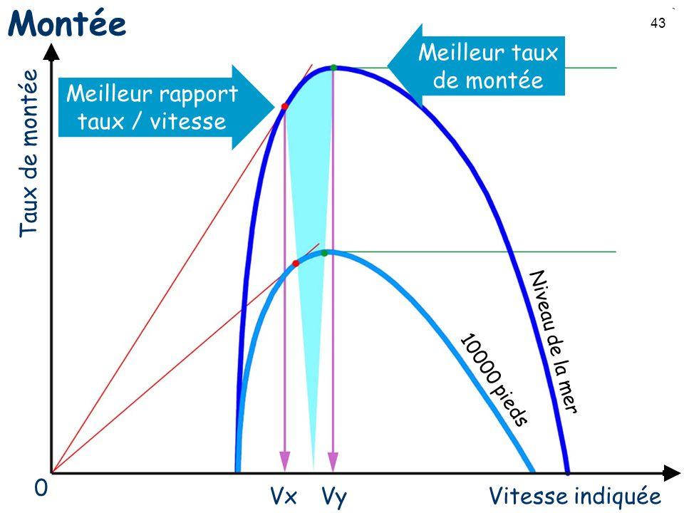 43 Montée Taux de montée Vitesse indiquée Niveau de la mer 10000 pieds VxVy Meilleur rapport taux / vitesse Meilleur taux de montée 0