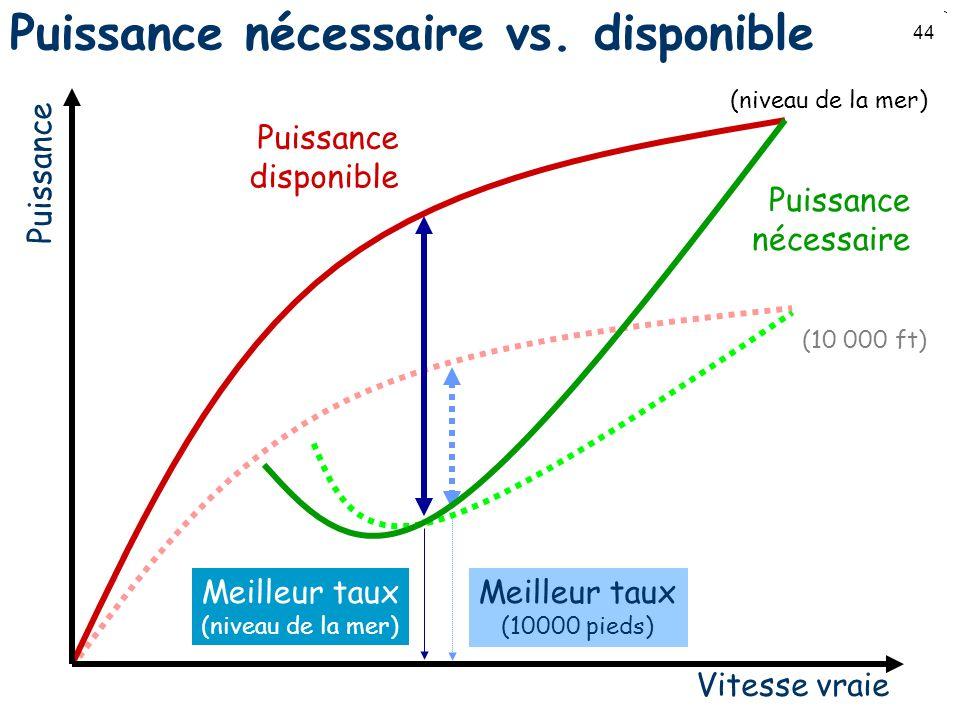 44 Meilleur taux (niveau de la mer) Puissance nécessaire vs. disponible Vitesse vraie Puissance Puissance nécessaire Puissance disponible (10 000 ft)