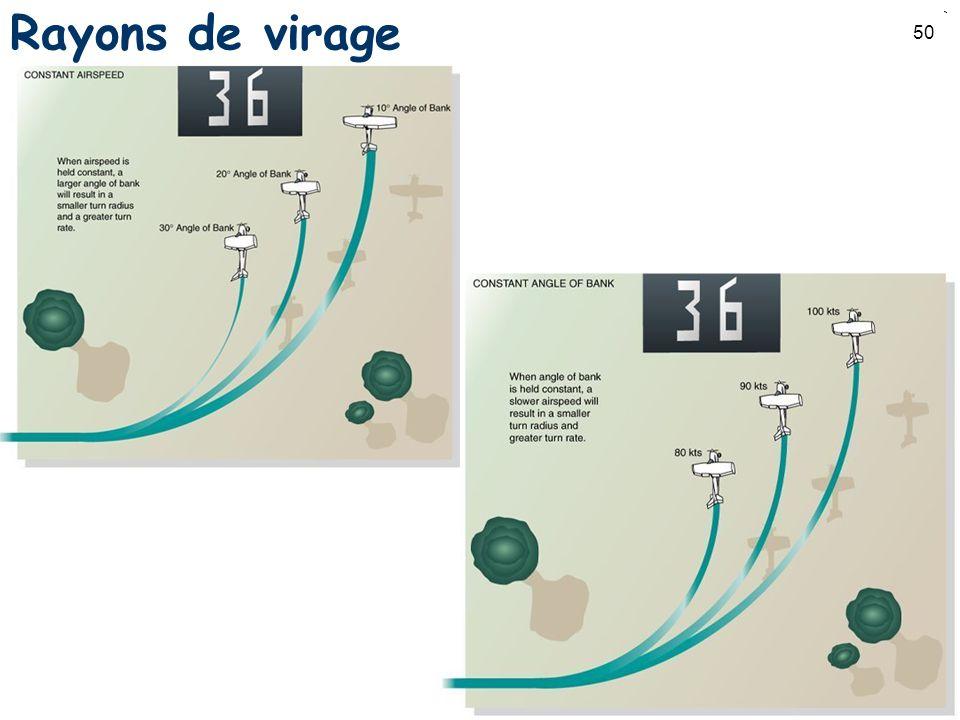50 Rayons de virage
