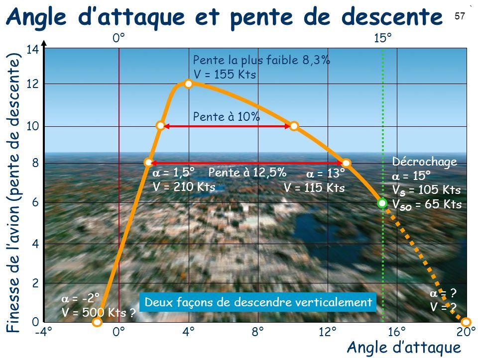 57 Angle dattaque et pente de descente Angle dattaque Finesse de lavion (pente de descente) 0 2 4 6 8 10 12 14 0° -4°4° 8°12°16°20° Deux façons de des