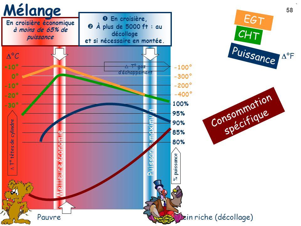58 PauvrePlein riche (décollage) 80% 85% 90% 95% 100% -20° -10° 0° +10° °C -400° -300° -200° -100° °F -30° Puissance maximum Meilleure économie Consom