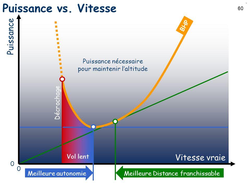 60 Puissance vs. Vitesse Vitesse vraie Puissance Vol lent Meilleure autonomie Décrochage 0 0 Meilleure Distance franchissable Puissance nécessaire pou