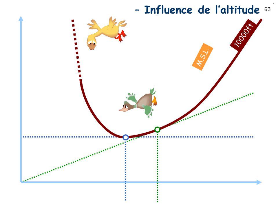 63 Puissance vs. Vitesse – Influence de laltitude 10000ft M.S.L.