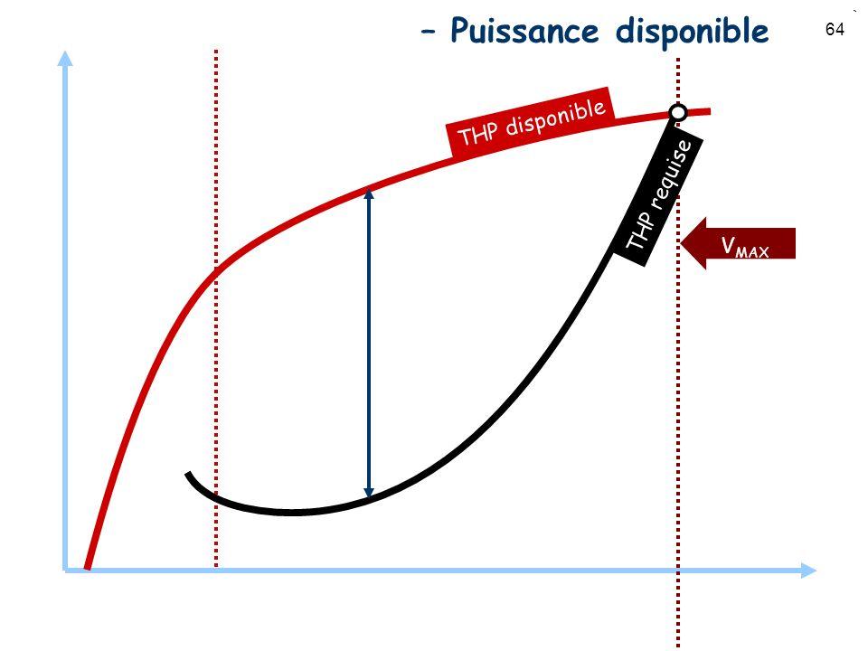 64 Puissance vs. Vitesse – Puissance disponible V MAX THP disponible THP requise