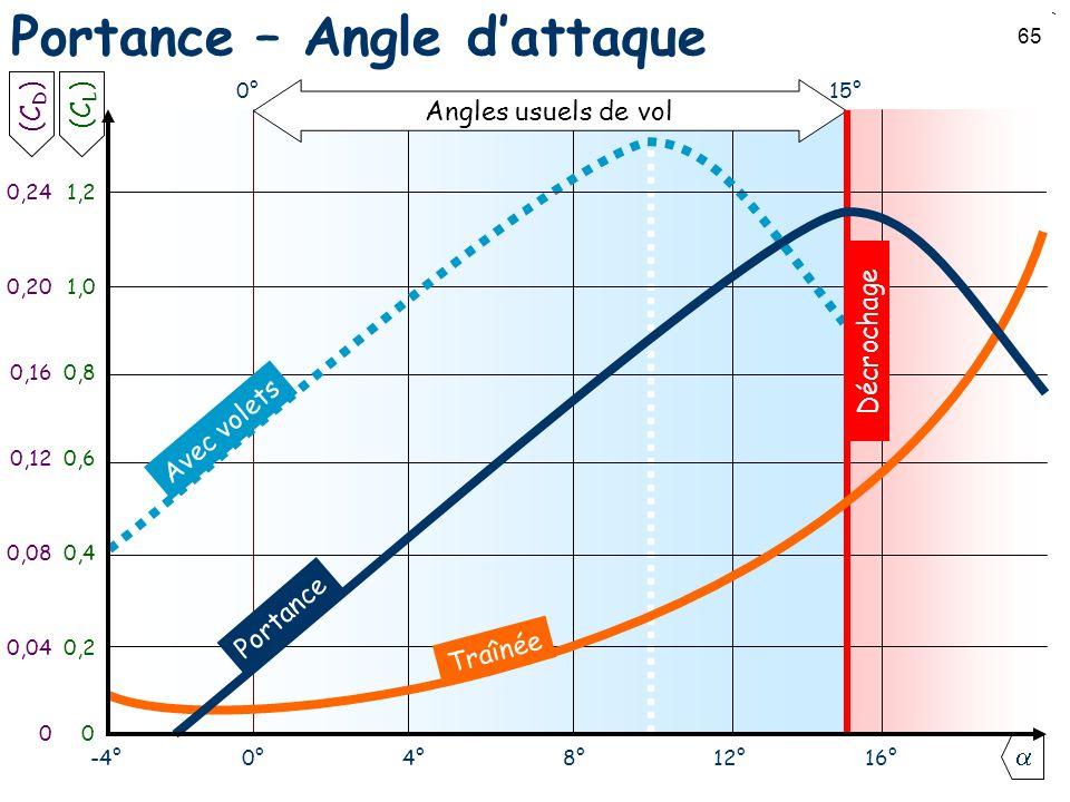 65 Portance – Angle dattaque 0°-4° Avec volets 4°8°12°16° 0 0,2 0,4 0,6 0,8 1,0 1,2 Angles usuels de vol 0°15° (C L ) 0 0,04 0,08 0,12 0,16 0,20 0,24