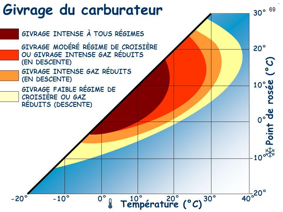 69 Givrage du carburateur -20°-10°0°10°20°40°30° -20° -10° 0° 10° 20° 30° Point de rosée (°C) Température (°C) GIVRAGE INTENSE À TOUS RÉGIMES GIVRAGE