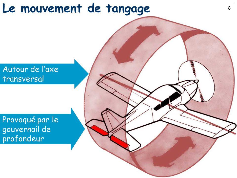 8 Le mouvement de tangage Autour de laxe transversal Provoqué par le gouvernail de profondeur