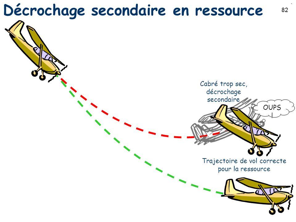 82 Décrochage secondaire en ressource Trajectoire de vol correcte pour la ressource Cabré trop sec, décrochage secondaire OUPS !