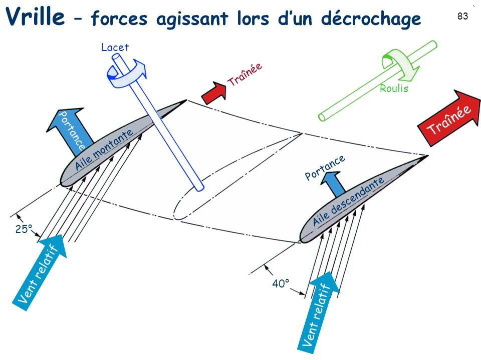 83 Vrille – forces agissant lors dun décrochage Traînée Portance Vent relatif 25° 40° Vent relatif Aile montante Aile descendante Lacet Roulis